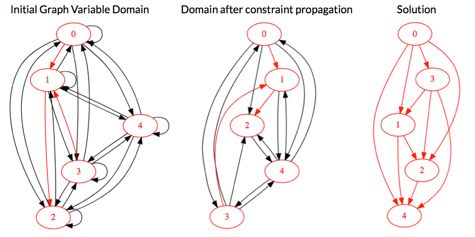 graph variable domain during solving